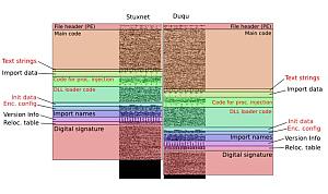 Duqu: Strukturvergleich mit Stuxnet (Foto: Kaspersky)