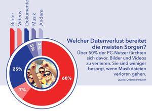 Welcher Datenverlust schmerzt am meisten? (Grafik: OnePoll/Verbatim)