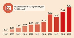 Anzahl neuer Schadprogrammtypen seit 2007 (Foto: G DATA)