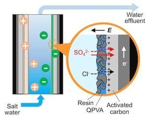 Die Methode: Sulfate werden in Salzwasser abgetrennt (Infografik: rice.edu)