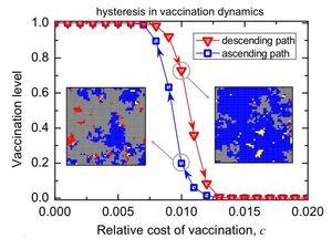 Impfkurve: Fakten zählen für viele nicht mehr (Foto: Feng Fu and Xingru Chen)