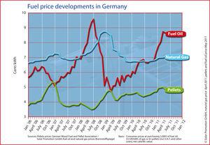 Fuel price developments in Germany