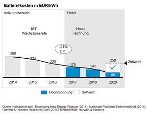 """2010 lagen die Batteriekosten noch bei rund 600 Euro pro Kilowattstunde (kWh). Seitdem fällt der Wert von Jahr zu Jahr kontinuierlich. Die Berater haben errechnet, dass Automobilunternehmen 2016 im Schnitt 225 Euro pro kWh ausgeben mussten. Das sind knapp 20 Prozent weniger als im Vorjahr. """"Wir sind überzeugt, dass sich der Trend weiter fortsetzen wird und eine Kilowattstunde 2020 weniger als 100 Euro kosten wird"""", so Dr. Oliver Greiner, Partner bei Horváth & Partners und Leiter der Studie."""