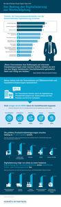 Infografik: Beitrag zur Wertschöpfung