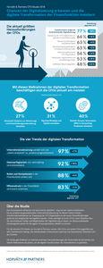 Infografik CFO-Studie 2018