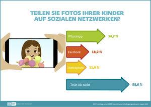 Die meisten Kinderbilder werden von Eltern dabei über den Messenger WhatsApp geteilt (34,7 Prozent). Fast ein Fünftel der Mütter und Väter posten via Facebook. Am wenigsten teilen die Eltern über Instagram (11,9 Prozent).